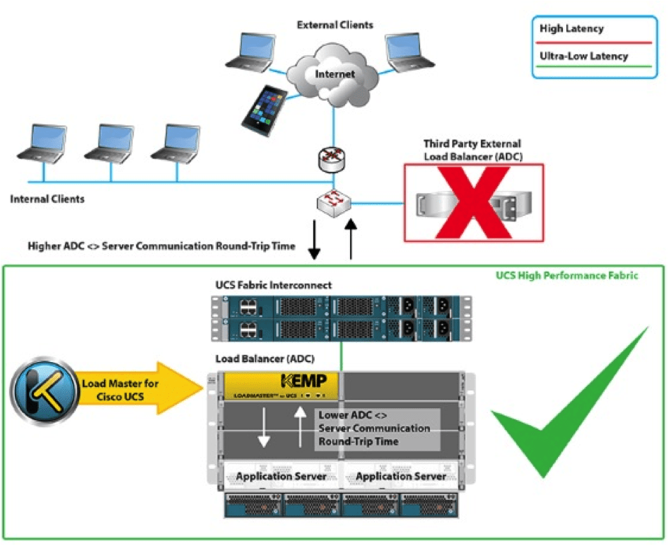 Power of LoadMaster for UCS Illustrated by Cisco France Datacenter