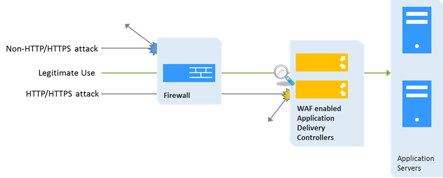 Introducing KEMP's LoadMaster-Integrated Web Application Firewall Services