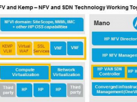 SDN Adaptive Demo utilising HP's SDN VAN Controller and KEMP Load Balancer