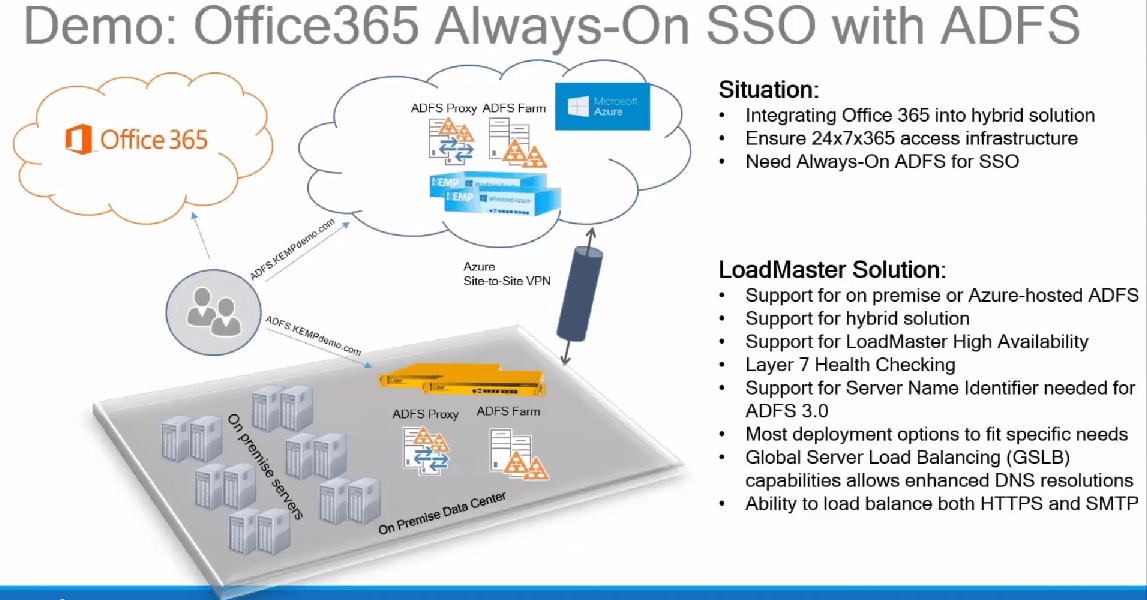 Load balancing Remote Desktop Services Web Access & Gateway with