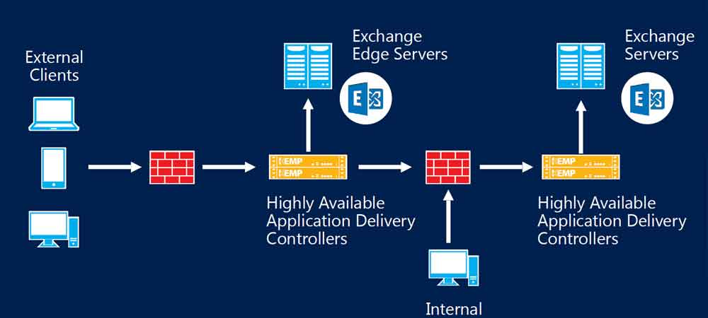 Advanced Traffic Manager and App Gateway in Microsoft Azure