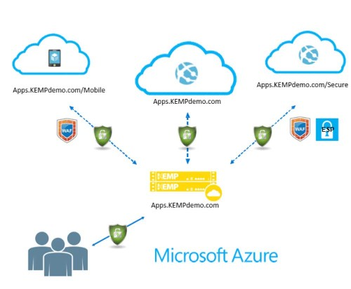 Benefits of KEMP LoadMaster for your Azure deployments