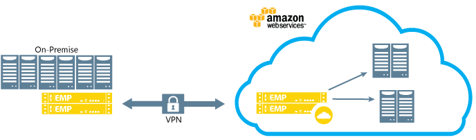 Amazon VPC Connectivity with KEMP LoadMaster