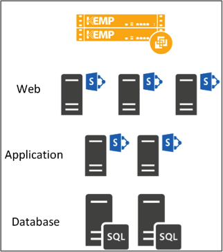 SharePoint Web Applications to Azure 01