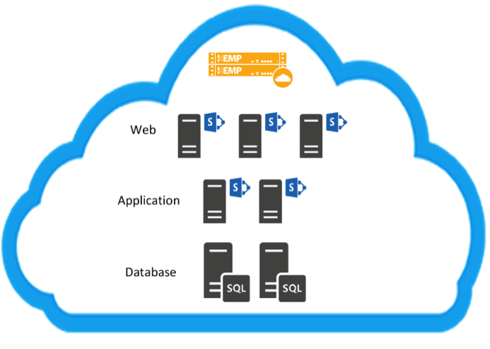 SharePoint Web Applications to Azure 05