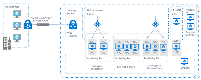 Highly Available SAP in Azure with KEMP Load Balancers