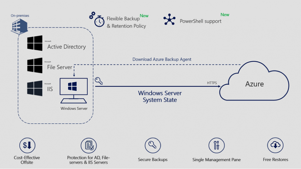 Azure Backup DR Fail-over Network Diagram