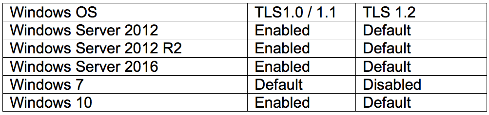 Enabling TLS 1 2 on Exchange Server 2013 & 2016 - Part 1