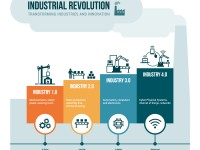 THE 4TH INDUSTRIAL REVOLUTION