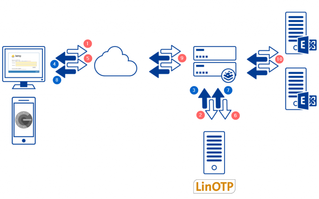 Architecture and diagram of LinOTP via RADIUS for Microsoft Exhange with Kemp ESP