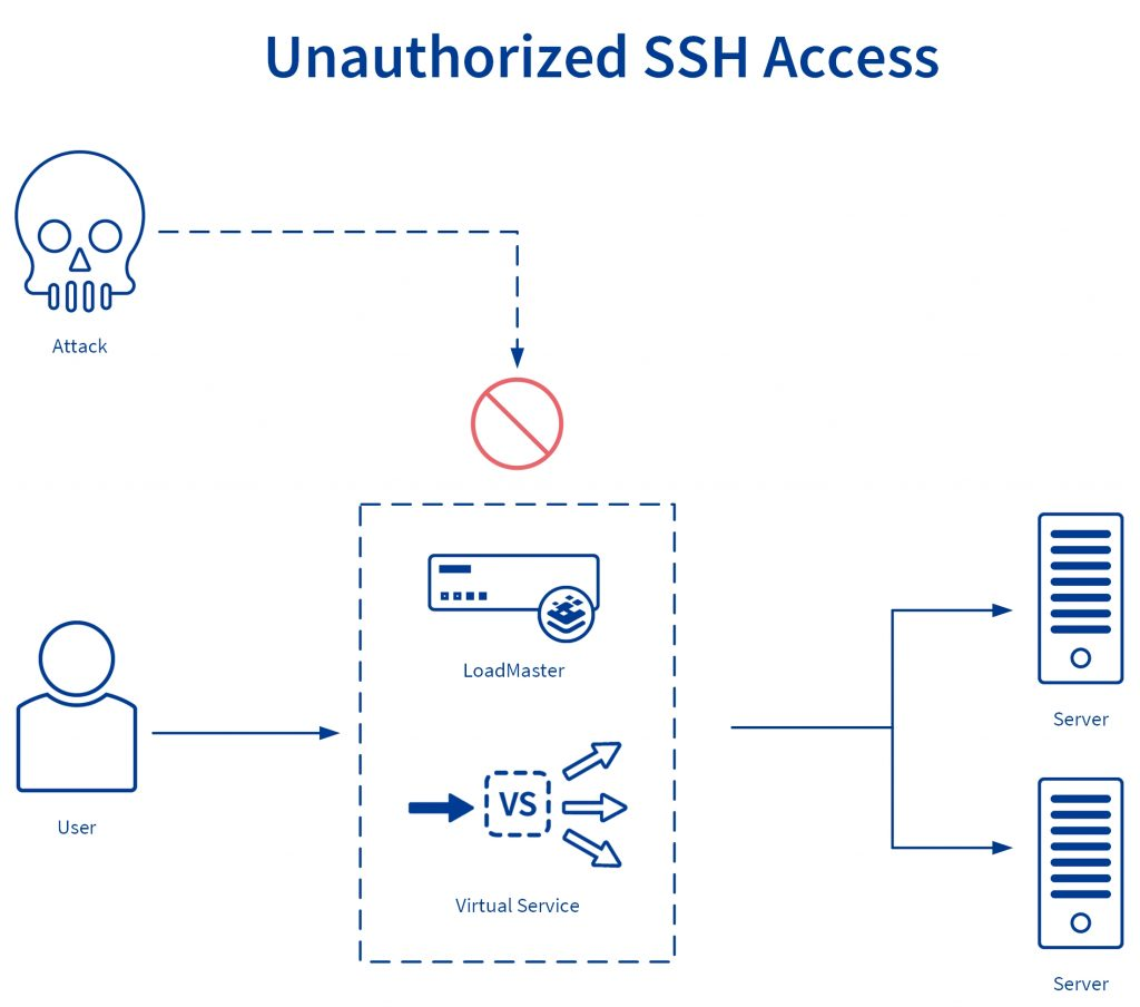 Unauthorized SSH access attempts and closing security gaps diagram