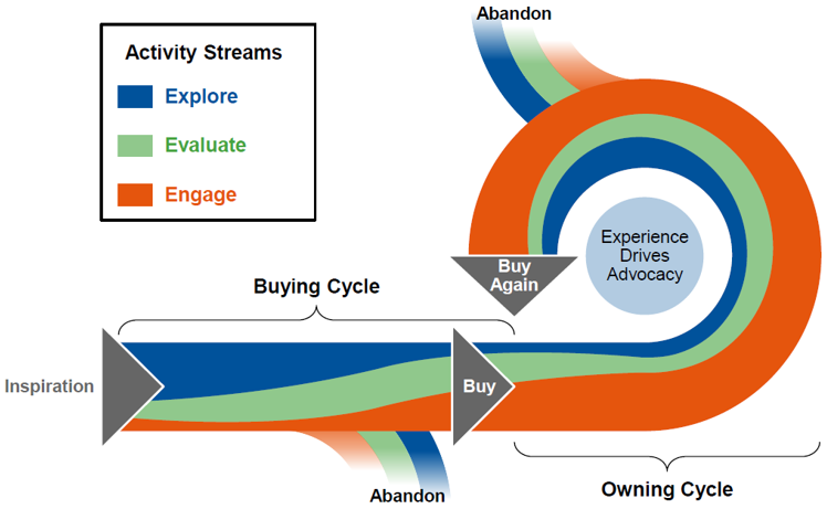 Kemp Technologies Typical Customer Lifecycle Diagram
