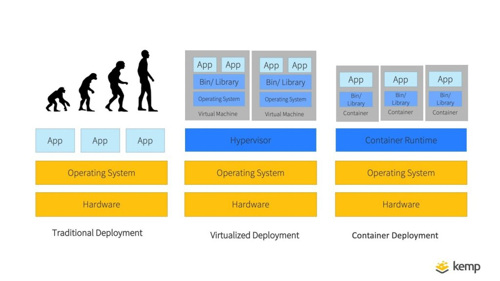 What is Kubernetes anyway and why do I need to care?